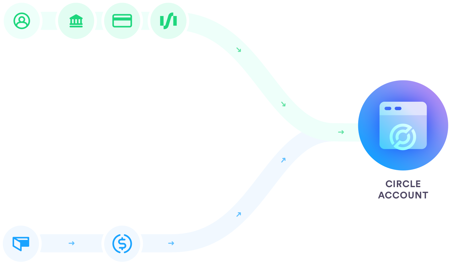 Diagram of Circle's B2B Payment API - Accept Card Payments, ACH Transfers, and Wires with Circle's API Suite