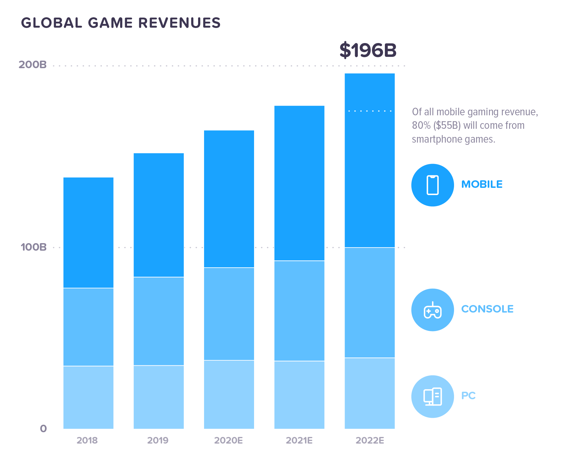 gaming-global-revenues@2x