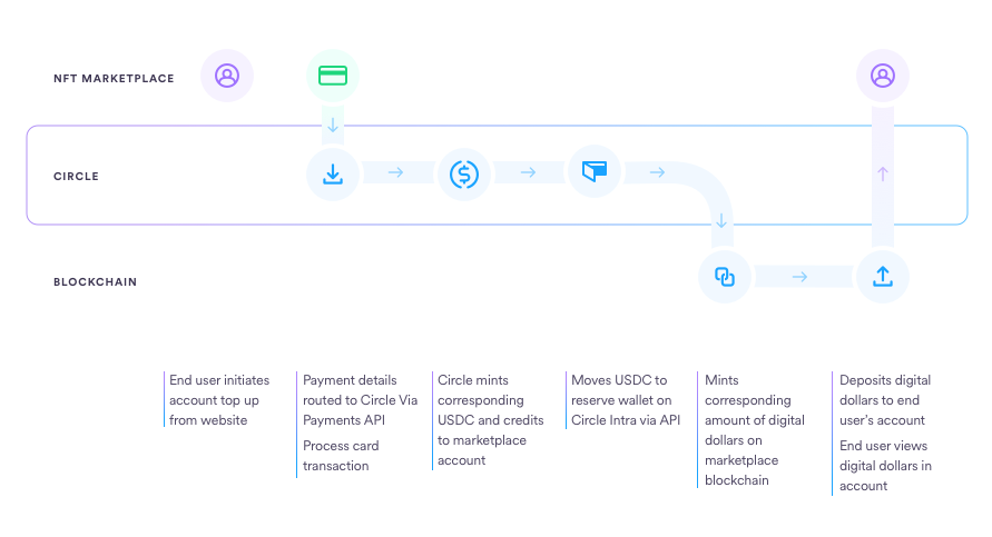 Diagram showing how NFT stores can use Circle's Payment APIs to enable customers to buy a non-fungible token (NFT) with USD Coin through a credit card payment.