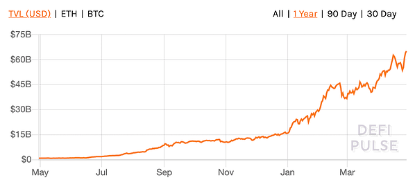 1 year chart of the total value locked in DeFi protocols on Ethereum.