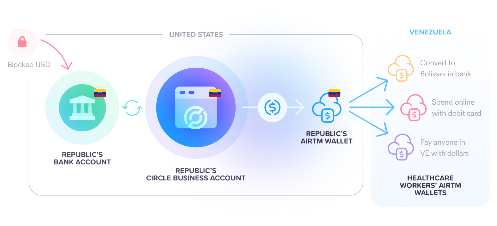 US Dollars are converted to USDC through the Republic's Circle account, and disbursed to citizens through their Airtm wallet.
