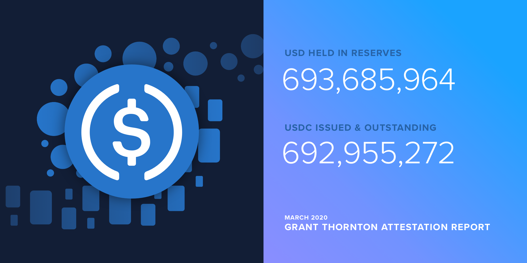USDC Reserve Attestation Report from Grant Thornton LLP — March 2020
