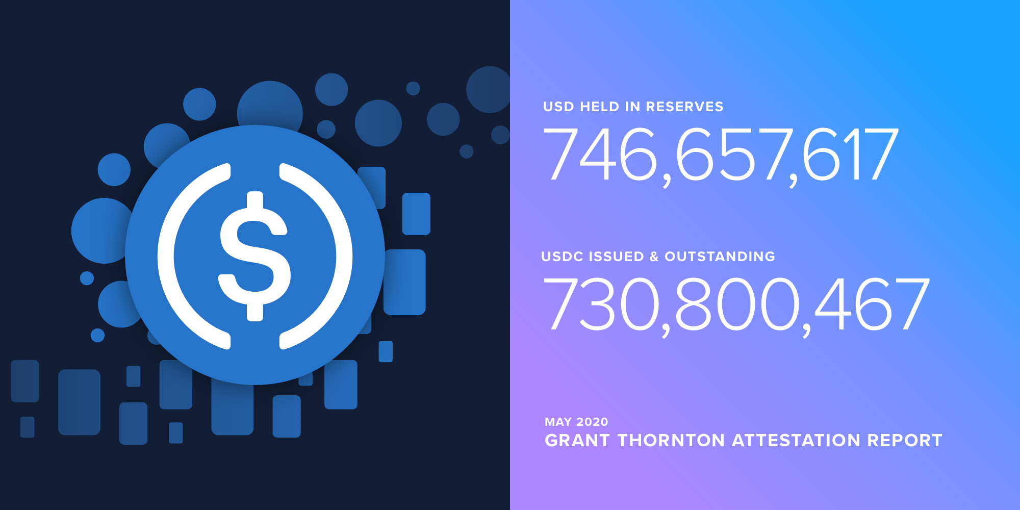 USDC Reserve Attestation Report from Grant Thornton LLP — May 2020